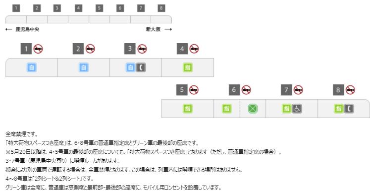 新幹線 つばめ号 N700系 編成表