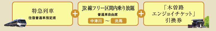 JR東海 木曽路フリーきっぷ