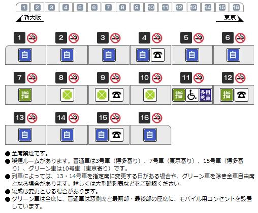 こだま号 N700系 編成