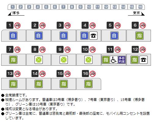 ひかり号 車両編成